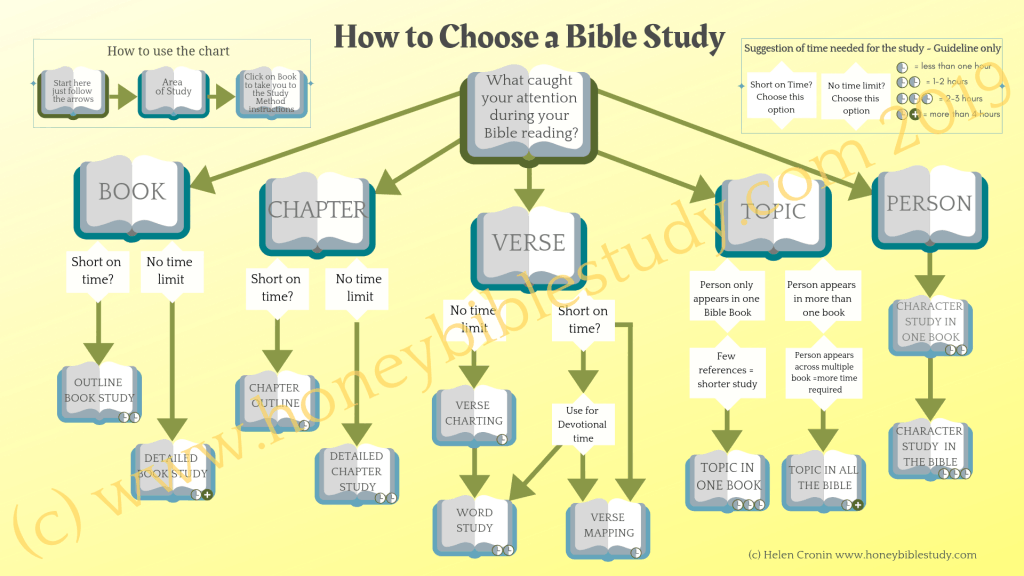 chart-showing-how-individual-bible-studies-build-more-in-depth-ones
